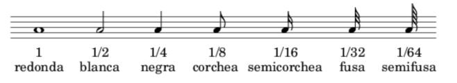Duración notas
