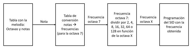 Notas y frecuencias.PNG