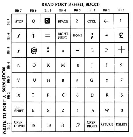 Matriz teclado