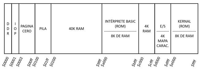 RAM bajo ROM.PNG
