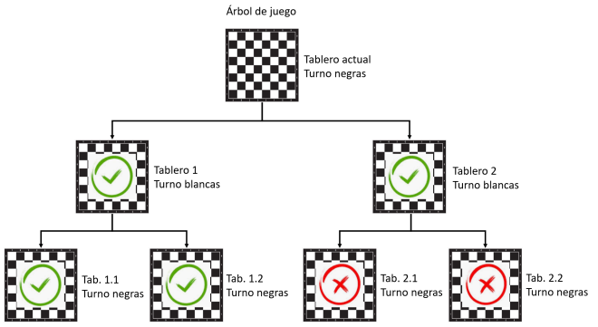 Arbol de juego - recursividad