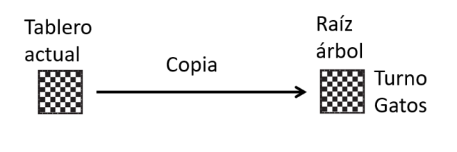 Arbol de juego - copia actual