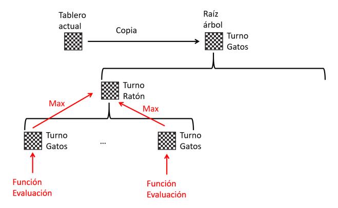 Arbol de juego - rama1 - minimax